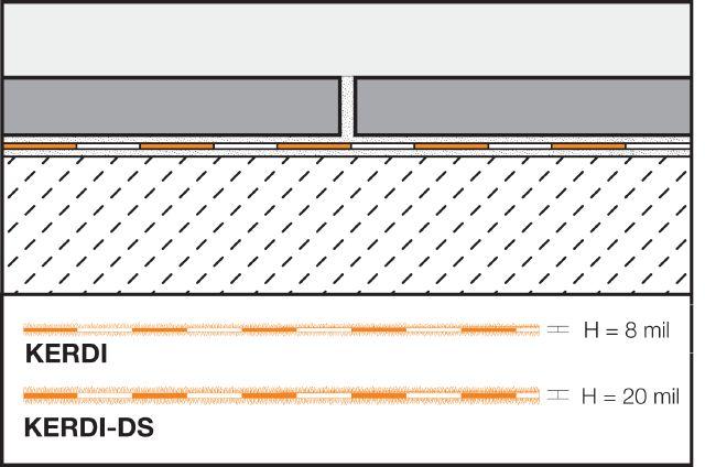 Schluter®-KERDI | Waterproofing (KERDI) | Membranes | schluter com